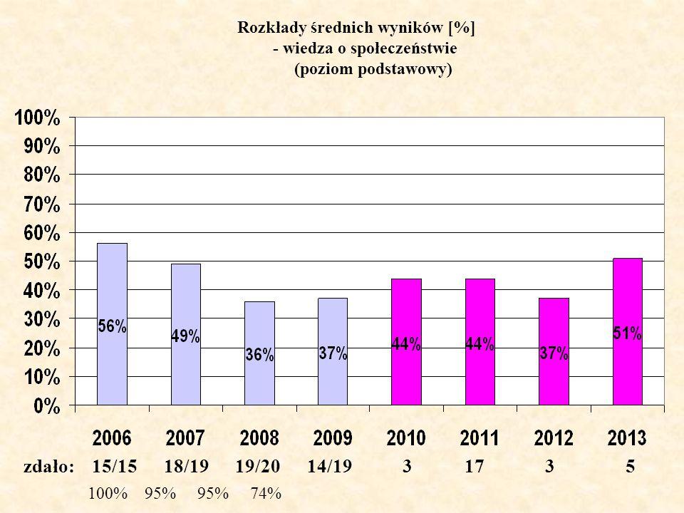 Rozkłady średnich wyników [%] - wiedza o społeczeństwie (poziom podstawowy) zdało: 15/15 18/19 19/20 14/19 3 17 3 5 100% 95% 95% 74%