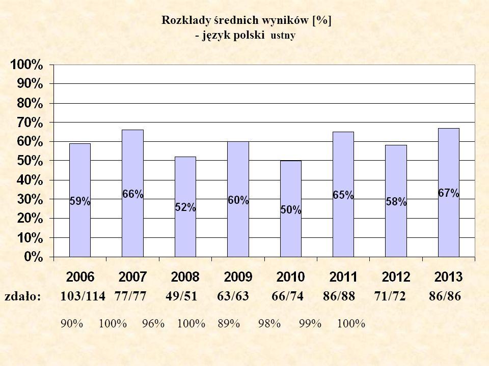 Rozkłady średnich wyników [%] - język polski ustny zdało: 103/114 77/77 49/51 63/63 66/74 86/88 71/72 86/86 90% 100% 96% 100% 89% 98% 99% 100%