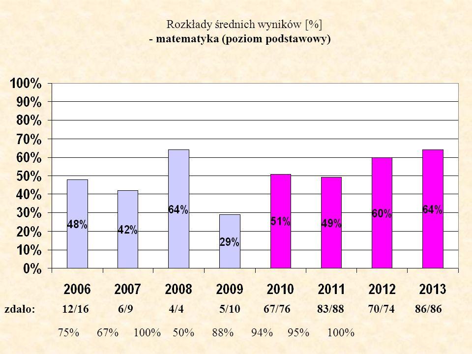 Rozkłady średnich wyników [%] - matematyka (poziom podstawowy) zdało: 12/16 6/9 4/4 5/10 67/76 83/88 70/74 86/86 75% 67% 100% 50% 88% 94% 95% 100%