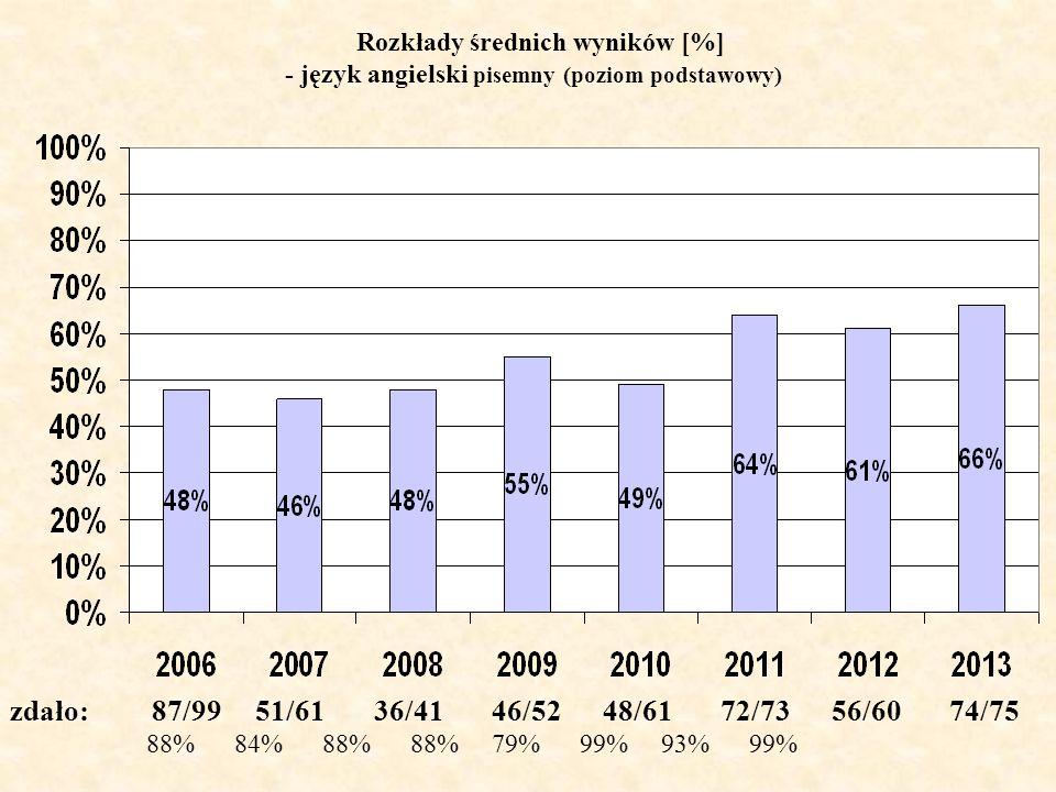 Rozkłady średnich wyników [%] - język angielski pisemny (poziom podstawowy) zdało: 87/99 51/61 36/41 46/52 48/61 72/73 56/60 74/75 88% 84% 88% 88% 79% 99% 93% 99%