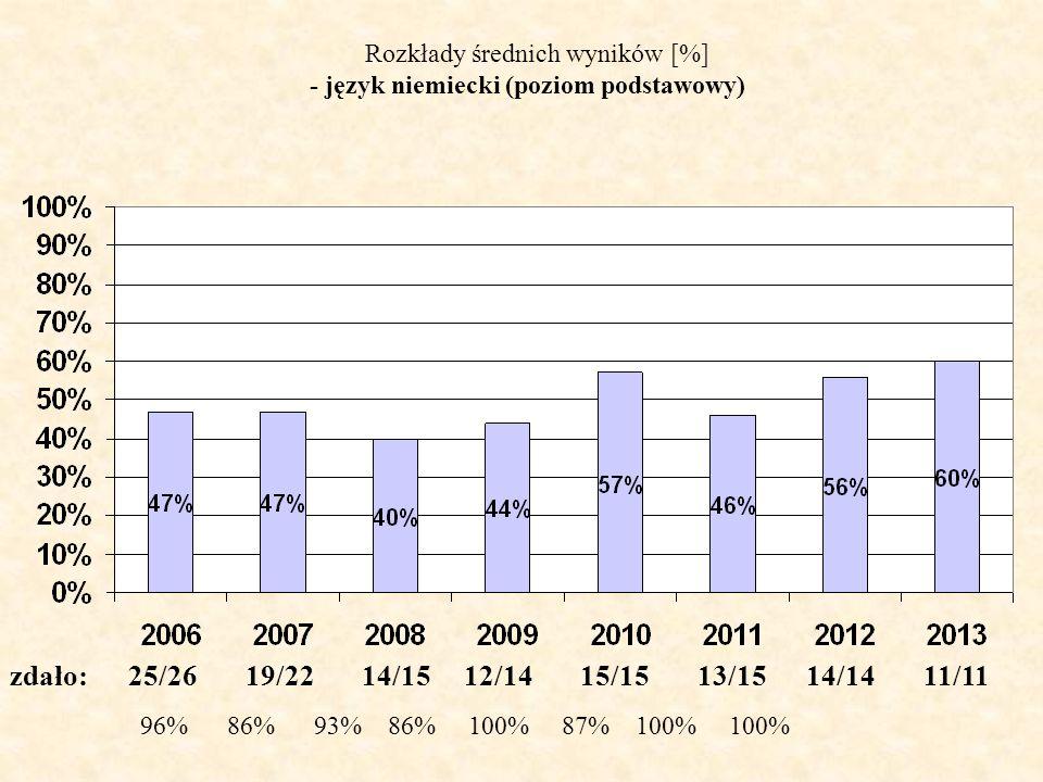 Rozkłady średnich wyników [%] - język niemiecki (poziom podstawowy) zdało: 25/26 19/22 14/15 12/14 15/15 13/15 14/14 11/11 96% 86% 93% 86% 100% 87% 100% 100%