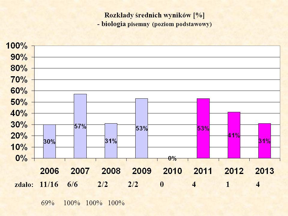 Rozkłady średnich wyników [%] - biologia pisemny (poziom podstawowy) zdało: 11/16 6/6 2/2 2/2 0 4 1 4 69% 100% 100% 100%