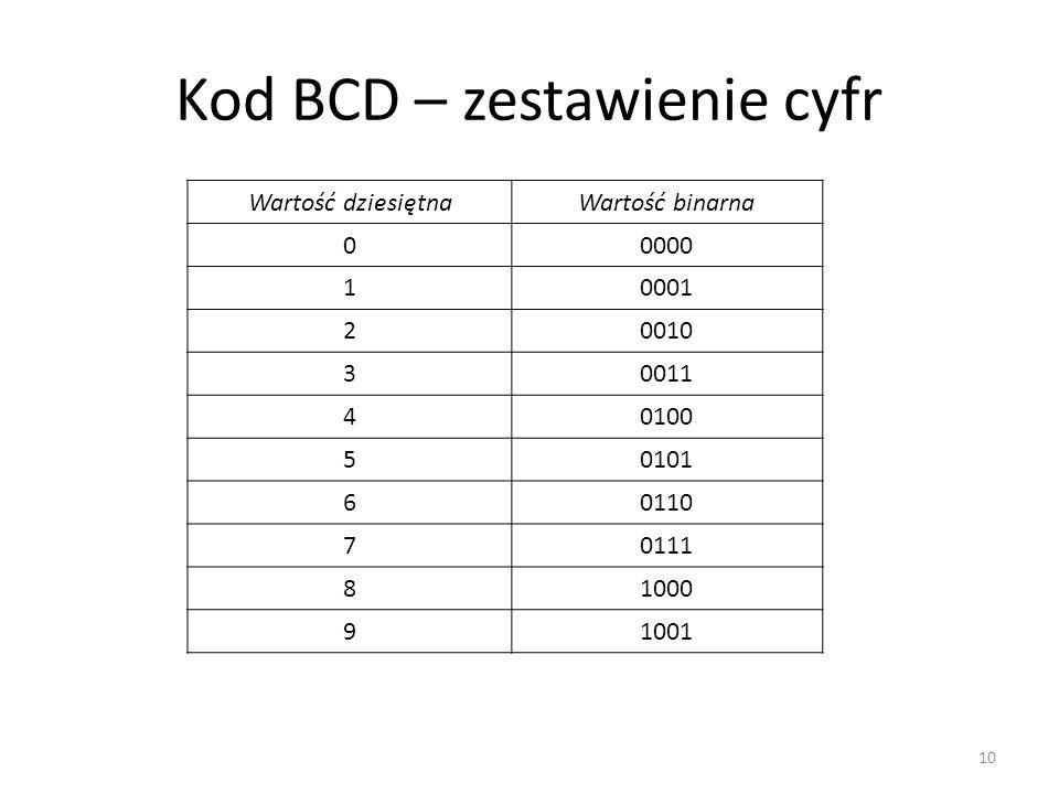 Kod BCD – zestawienie cyfr Wartość dziesiętnaWartość binarna 00000 10001 20010 30011 40100 50101 60110 70111 81000 91001 10