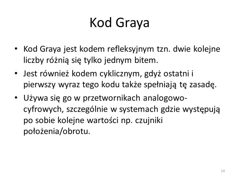 Kod Graya Kod Graya jest kodem refleksyjnym tzn. dwie kolejne liczby różnią się tylko jednym bitem. Jest również kodem cyklicznym, gdyż ostatni i pier