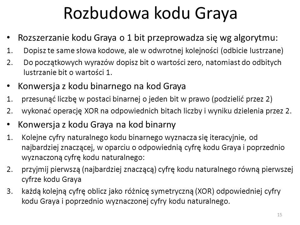 Rozbudowa kodu Graya Rozszerzanie kodu Graya o 1 bit przeprowadza się wg algorytmu: 1.Dopisz te same słowa kodowe, ale w odwrotnej kolejności (odbicie