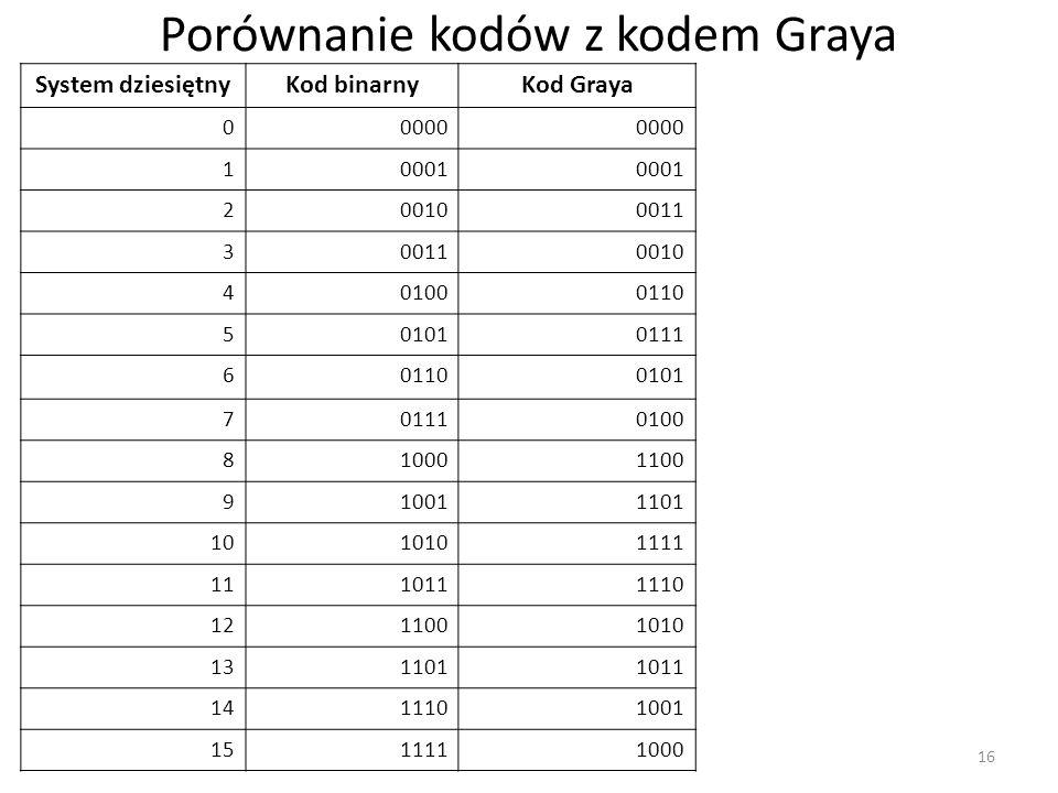 Porównanie kodów z kodem Graya System dziesiętnyKod binarnyKod Graya 00000 10001 200100011 3 0010 401000110 501010111 601100101 701110100 810001100 910011101 1010101111 1110111110 1211001010 1311011011 1411101001 1511111000 16