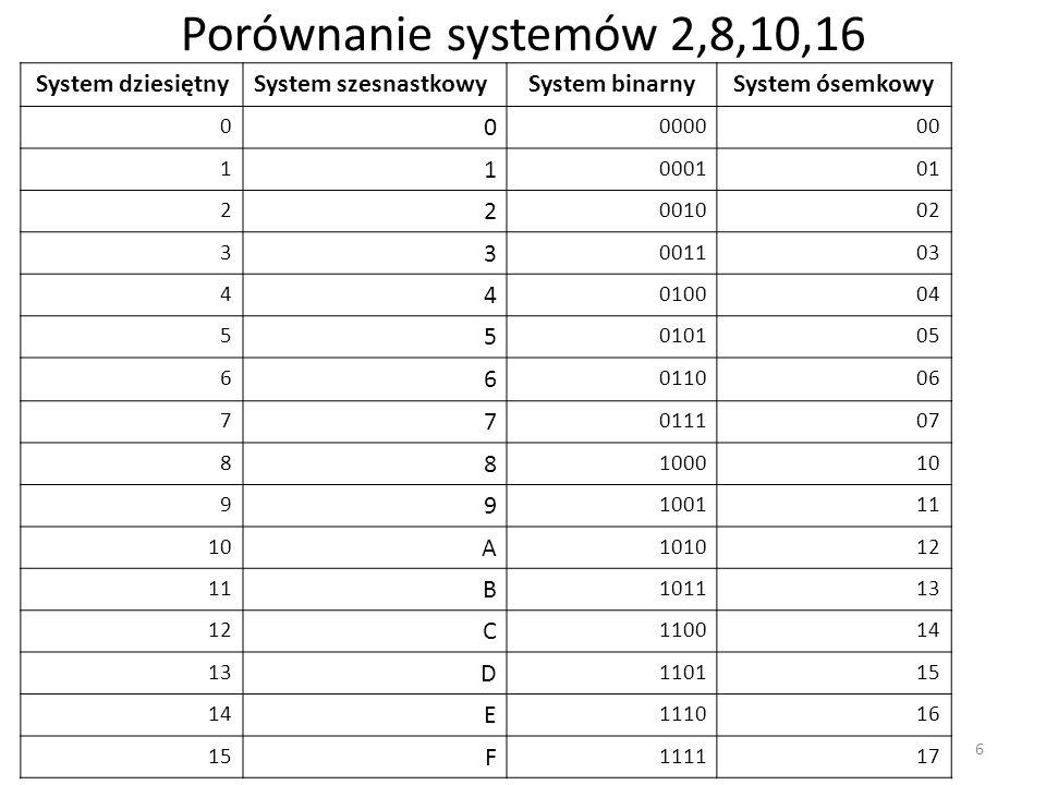 Porównanie systemów 2,8,10,16 System dziesiętnySystem szesnastkowySystem binarnySystem ósemkowy 0 0 000000 1 1 000101 2 2 001002 3 3 001103 4 4 010004 5 5 010105 6 6 011006 7 7 011107 8 8 100010 9 9 100111 10 A 101012 11 B 101113 12 C 110014 13 D 110115 14 E 111016 15 F 111117 6