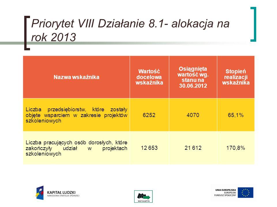 Priorytet VIII Działanie 8.1- alokacja na rok 2013 Nazwa wskaźnika Wartość docelowa wskaźnika Osiągnięta wartość wg.