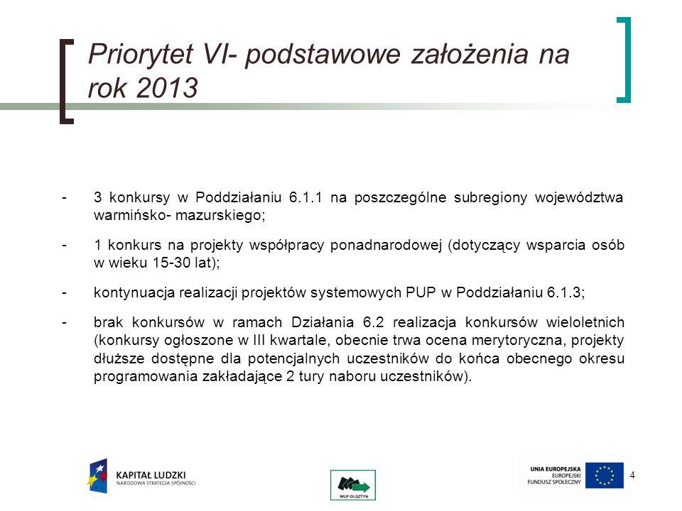 Priorytet VI- alokacja na rok 2013 KONKURSALOKACJA Poddziałanie 6.1.1 – subregion olsztyński7 500 000,00 Poddziałanie 6.1.1 – subregion elbląski6 700 000,00 Poddziałanie 6.1.1 – subregion ełcki4 300 000,00 Konkursy na projekty współpracy ponadnarodowej1 500 000,00 Poddziałanie 6.1.3 – projekty systemowe82 000 000,00