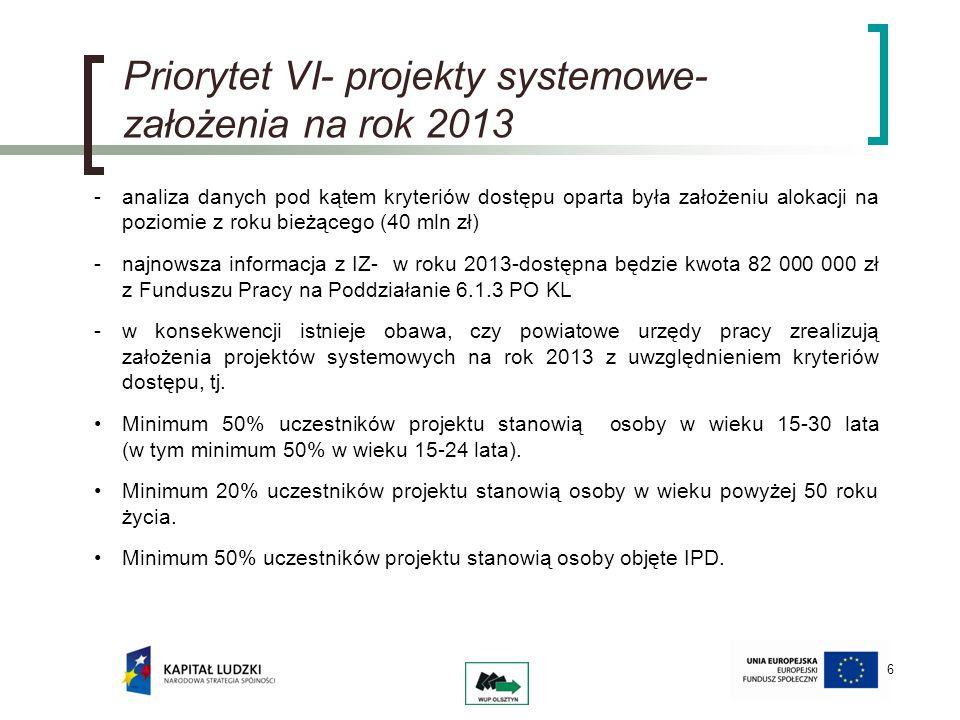 6 Priorytet VI- projekty systemowe- założenia na rok 2013 -analiza danych pod kątem kryteriów dostępu oparta była założeniu alokacji na poziomie z roku bieżącego (40 mln zł) -najnowsza informacja z IZ- w roku 2013-dostępna będzie kwota 82 000 000 zł z Funduszu Pracy na Poddziałanie 6.1.3 PO KL -w konsekwencji istnieje obawa, czy powiatowe urzędy pracy zrealizują założenia projektów systemowych na rok 2013 z uwzględnieniem kryteriów dostępu, tj.