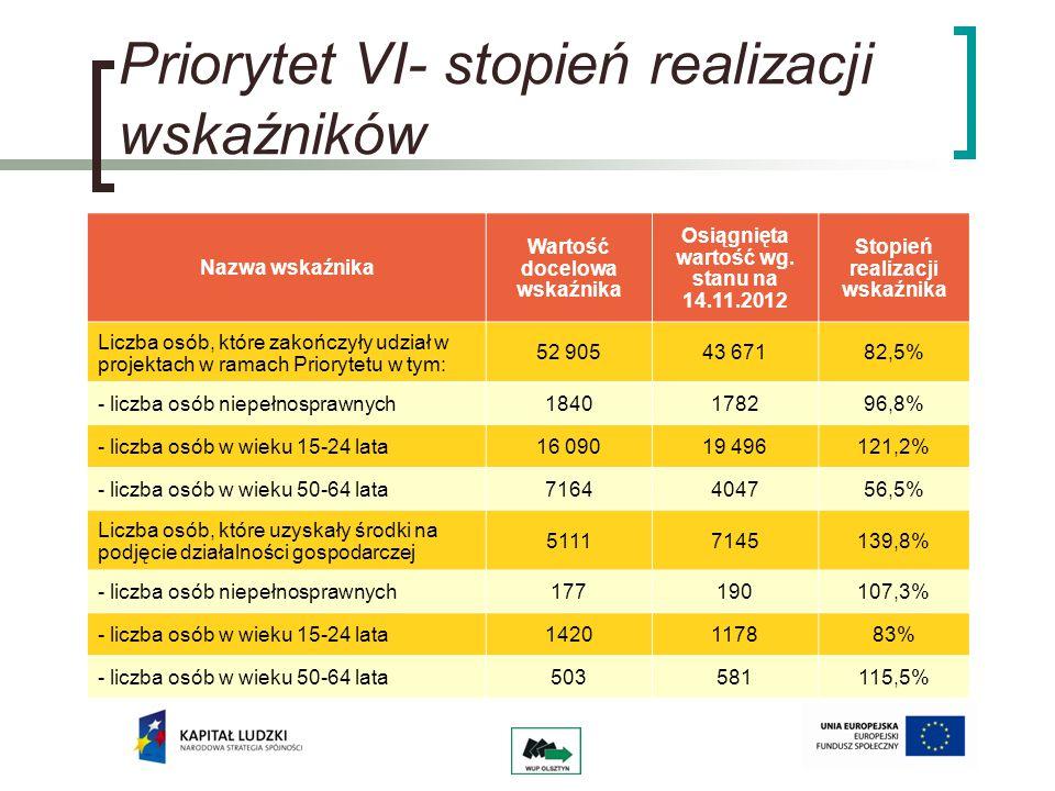 Priorytet VIII Działanie 8.1- główne kierunki działania na rok 2013 - ukierunkowanie wsparcia w formie szkoleń dla przedsiębiorców i pracowników przedsiębiorstw z obszaru województwa warmińsko-mazurskiego - premiowanie przedsiębiorców działających w branżach istotnych dla rozwoju województwa (rolno-spożywczej, turystycznej, budowlanej, usługach dla starzejącego się społeczeństwa, produkcji mebli), jak również przedsiębiorców zrzeszonych w klastrach.
