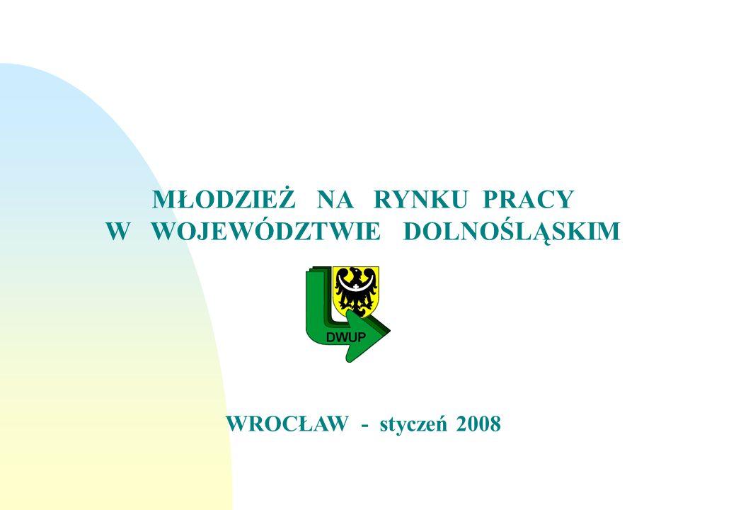 Liczba bezrobotnej młodzieży, która podjęła pracę w województwie dolnośląskim w latach 2000 – 2007.