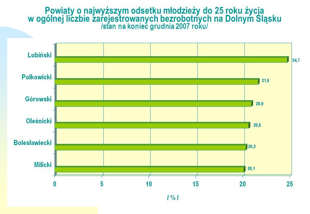 Powiaty o najwyższym odsetku młodzieży do 25 roku życia w ogólnej liczbie zarejestrowanych bezrobotnych na Dolnym Śląsku /stan na koniec grudnia 2007