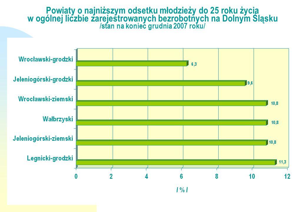 Powiaty o najniższym odsetku młodzieży do 25 roku życia w ogólnej liczbie zarejestrowanych bezrobotnych na Dolnym Śląsku /stan na koniec grudnia 2007