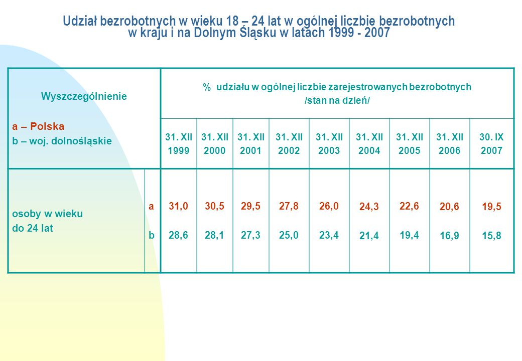 Udział bezrobotnych w wieku 18 – 24 lat w ogólnej liczbie bezrobotnych w kraju i na Dolnym Śląsku w latach 1999 - 2007 Wyszczególnienie a – Polska b –