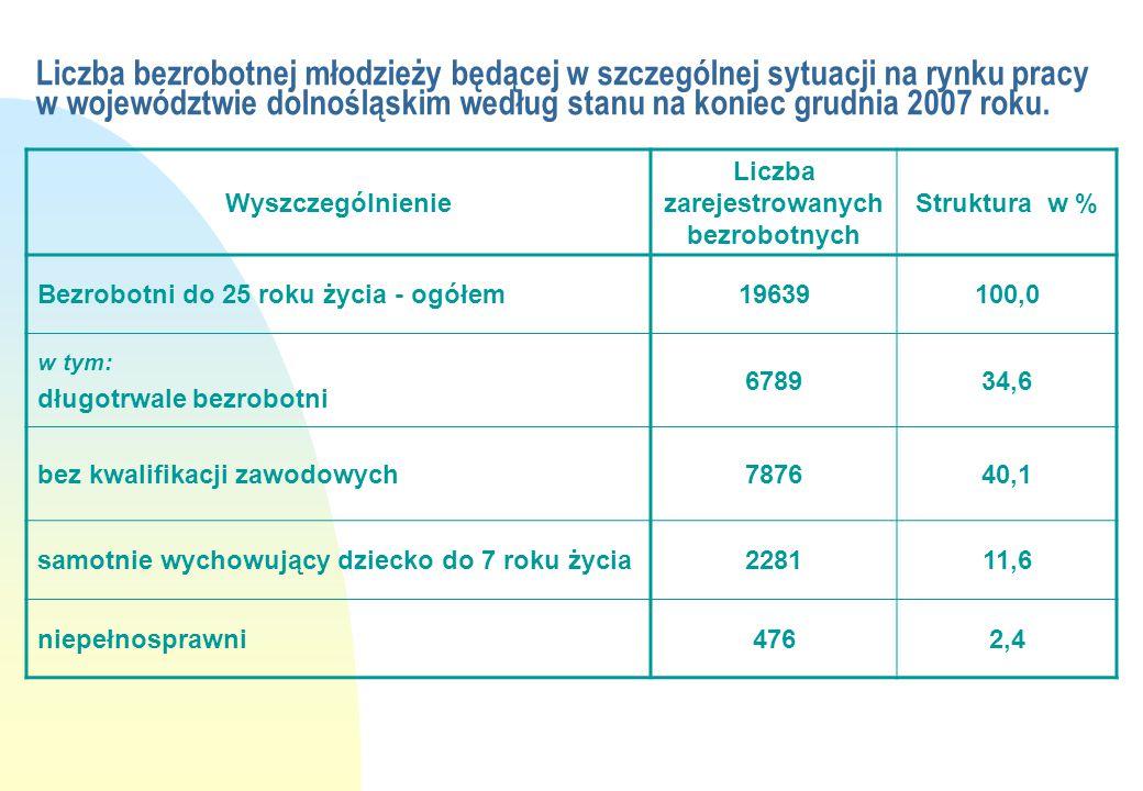 Liczba bezrobotnej młodzieży będącej w szczególnej sytuacji na rynku pracy w województwie dolnośląskim według stanu na koniec grudnia 2007 roku. Wyszc