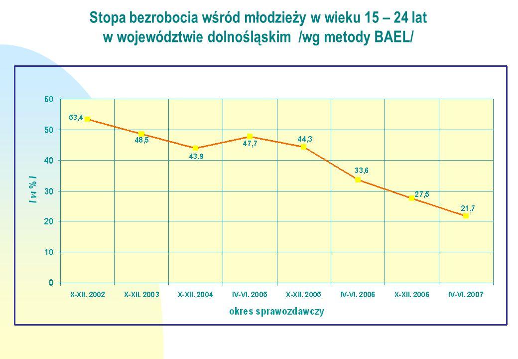 Stopa bezrobocia wśród młodzieży w wieku 15 – 24 lat w województwie dolnośląskim /wg metody BAEL/