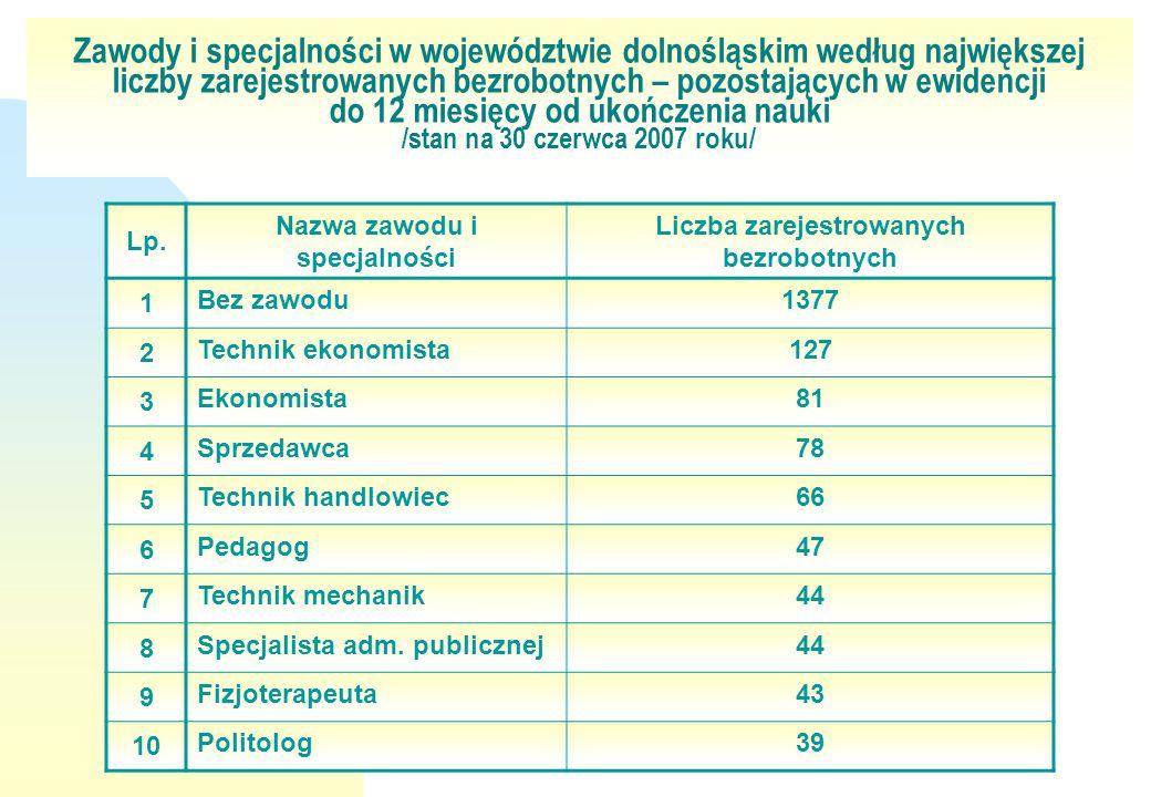 Zawody i specjalności w województwie dolnośląskim według największej liczby zarejestrowanych bezrobotnych – pozostających w ewidencji do 12 miesięcy o