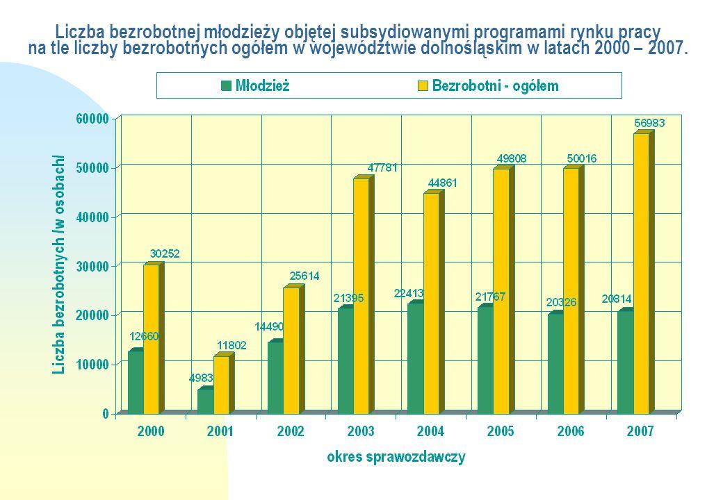 Liczba bezrobotnej młodzieży objętej subsydiowanymi programami rynku pracy na tle liczby bezrobotnych ogółem w województwie dolnośląskim w latach 2000