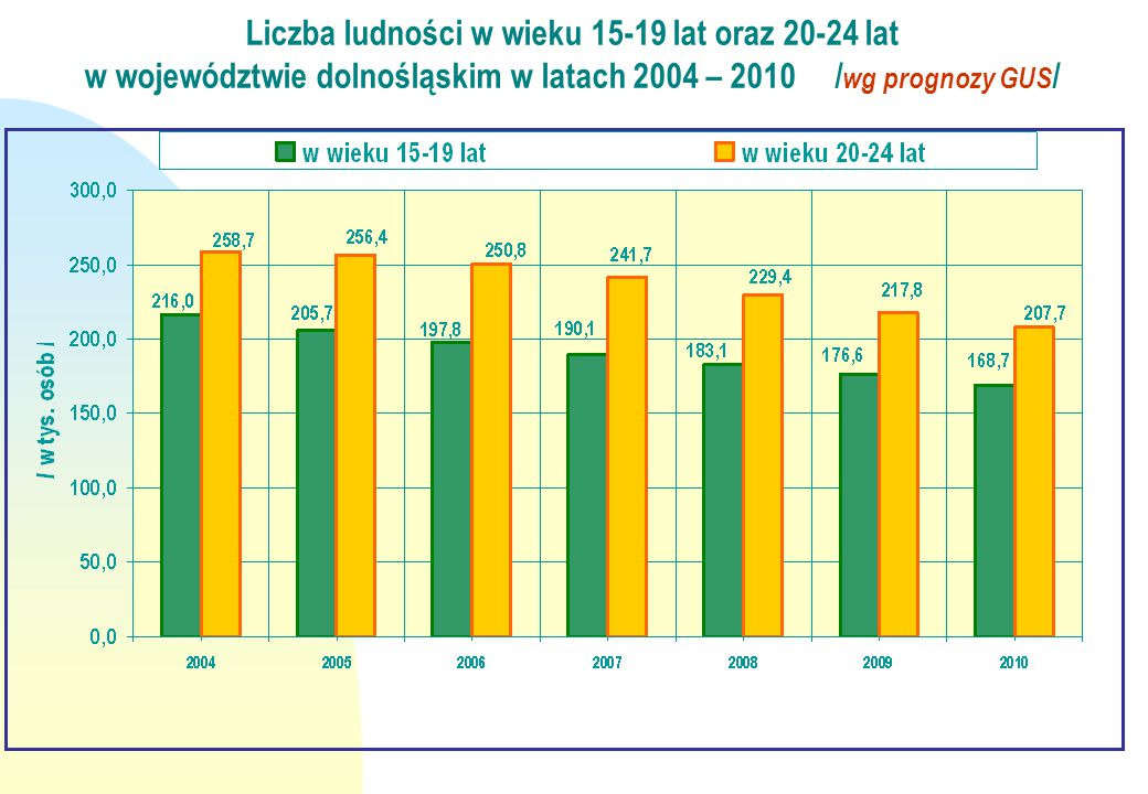 Powiaty o największym udziale młodzieży w ogólnej liczbie bezrobotnych objętych subsydiowanymi programami rynku pracy w 2007 roku.