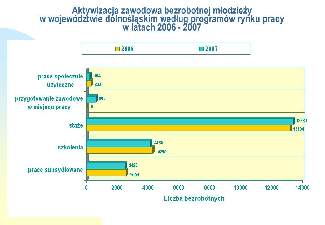 Aktywizacja zawodowa bezrobotnej młodzieży w województwie dolnośląskim według programów rynku pracy w latach 2006 - 2007