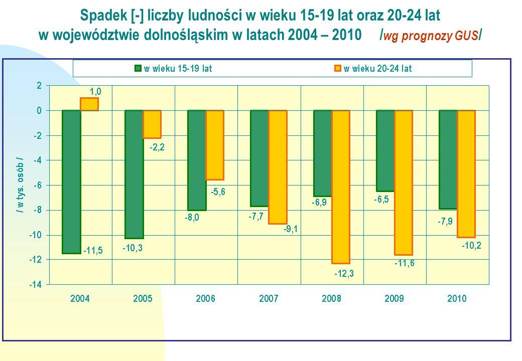 Spadek [-] liczby ludności w wieku 15-19 lat oraz 20-24 lat w województwie dolnośląskim w latach 2004 – 2010 / wg prognozy GUS /