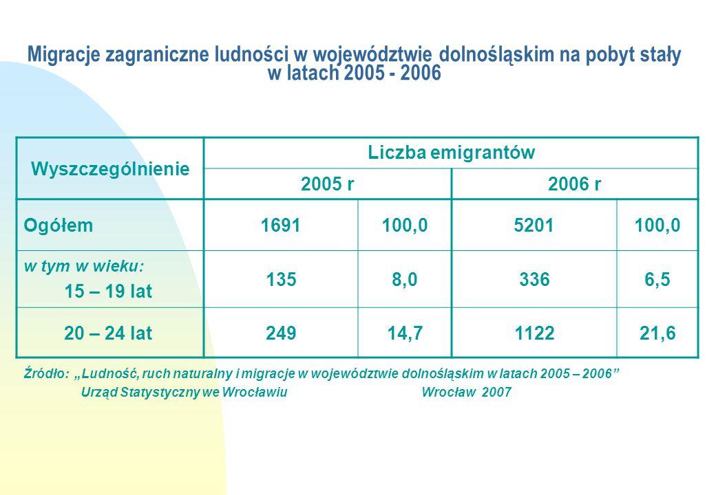 """Migracje wewnętrzne ludności w województwie dolnośląskim w latach 2003 - 2006 Lata Odpływ ludności Ogółem w tym w wieku 15 – 19 lat20 – 24 lat 2003 30942100,017355,6390912,6 2004 31499100,018095,7384212,2 2005 29788100,015225,1321910,8 2006 38090100,018224,8392110,3 Źródło: """"Ludność, ruch naturalny i migracje w województwie dolnośląskim w latach 2005 – 2006 Urząd Statystyczny we Wrocławiu Wrocław 2007"""