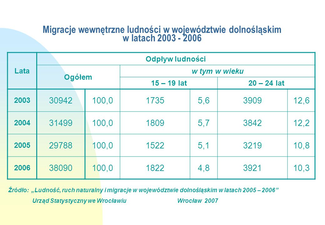Migracje wewnętrzne ludności w województwie dolnośląskim w latach 2003 - 2006 Lata Odpływ ludności Ogółem w tym w wieku 15 – 19 lat20 – 24 lat 2003 30