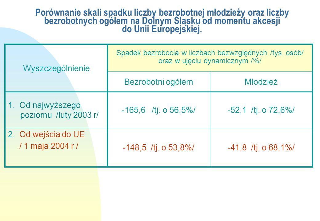 Porównanie skali spadku liczby bezrobotnej młodzieży oraz liczby bezrobotnych ogółem na Dolnym Śląsku od momentu akcesji do Unii Europejskiej. Wyszcze