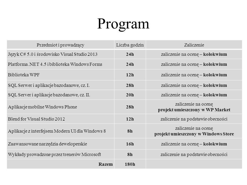 Program Przedmiot i prowadzącyLiczba godzinZaliczenie Język C# 5.0 i środowisko Visual Studio 201324hzaliczenie na ocenę – kolokwium Platforma.NET 4.5 i biblioteka Windows Forms24hzaliczenie na ocenę – kolokwium Biblioteka WPF12hzaliczenie na ocenę – kolokwium SQL Serwer i aplikacje bazodanowe, cz.