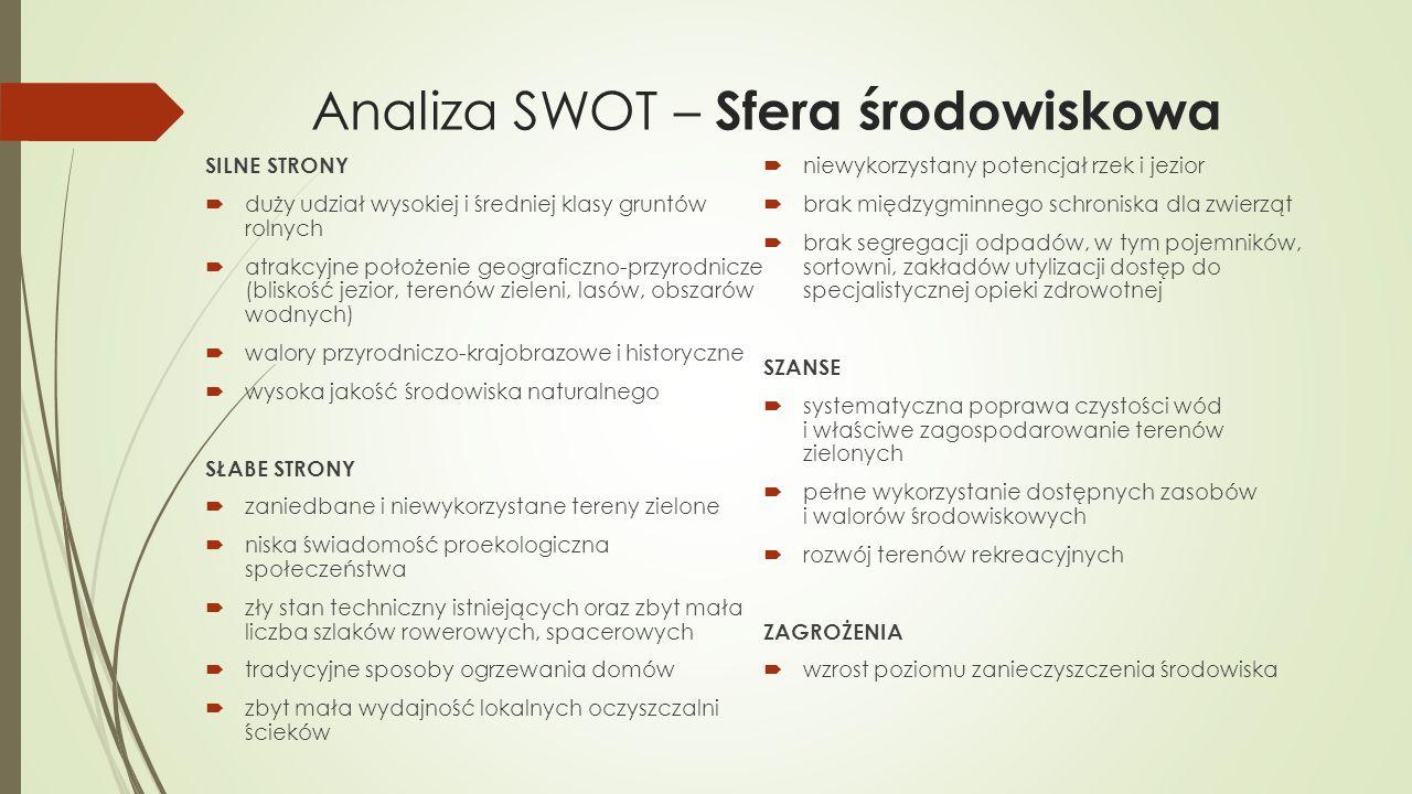 Analiza SWOT – Sfera środowiskowa SILNE STRONY  duży udział wysokiej i średniej klasy gruntów rolnych  atrakcyjne położenie geograficzno-przyrodnicz