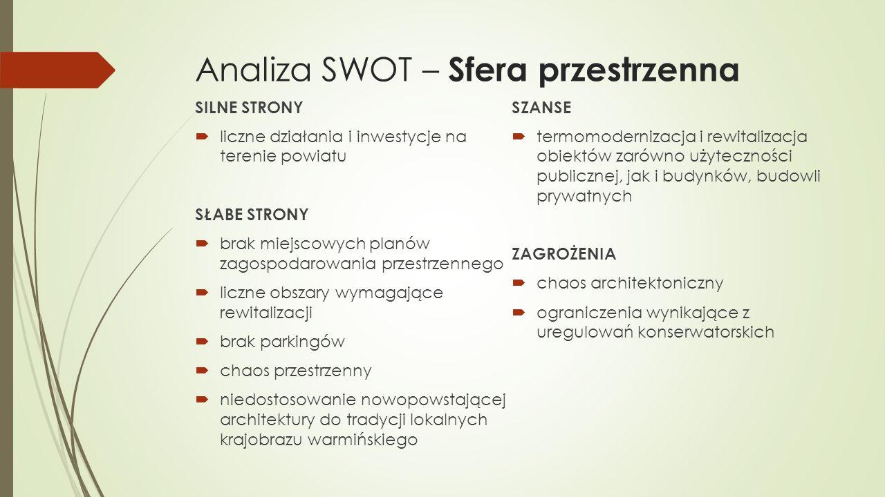 Analiza SWOT – Sfera przestrzenna SILNE STRONY  liczne działania i inwestycje na terenie powiatu SŁABE STRONY  brak miejscowych planów zagospodarowa