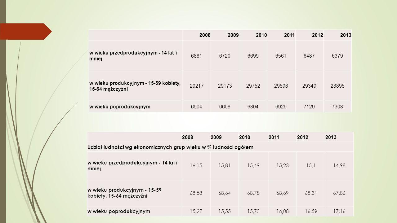 200820092010201120122013 w wieku przedprodukcyjnym - 14 lat i mniej 688167206699656164876379 w wieku produkcyjnym - 15-59 kobiety, 15-64 mężczyźni 292