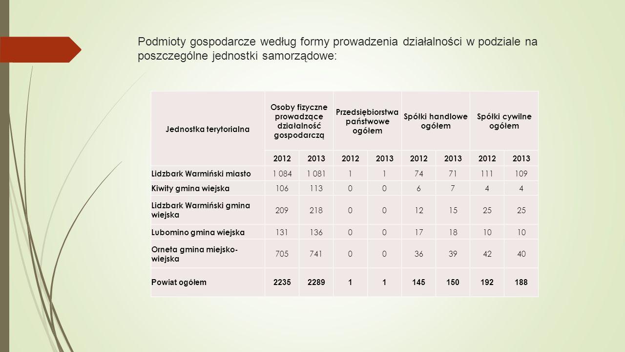 Podmioty gospodarcze według formy prowadzenia działalności w podziale na poszczególne jednostki samorządowe: Jednostka terytorialna Osoby fizyczne pro