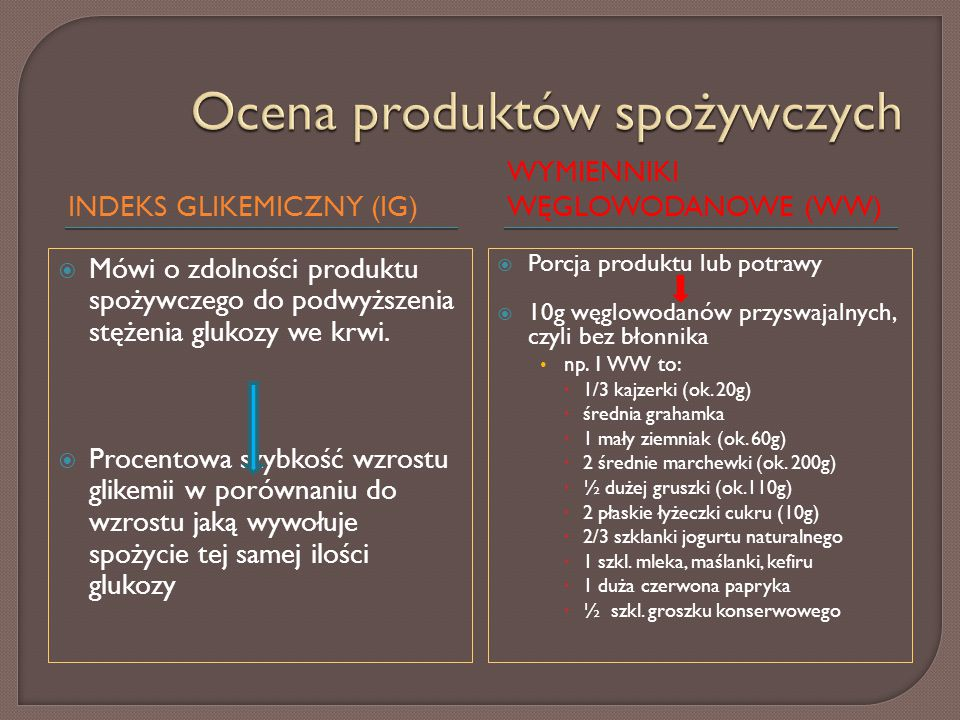  Określenie 1 WW zawartego w g pokarmu lub określonego w miarach kuchennych  Co na co można wymienić 1 WW to 1 WW to: ½ kajzerki (20g) = chrupki kukurydziane bezcukrowe 20 sztuk (15g) 2 czubate łyżki ugotowanego makaronu (40-50g) = 2-3 łyżki ugotowanego ryżu lub kaszy gryczanej (40-50g) = 1 mały ziemniak (60g) 1 śr.