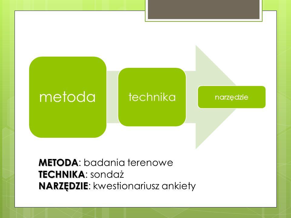 METODA METODA : badania terenowe TECHNIKA TECHNIKA : sondaż NARZĘDZIE NARZĘDZIE : kwestionariusz ankiety metoda technika narzędzie