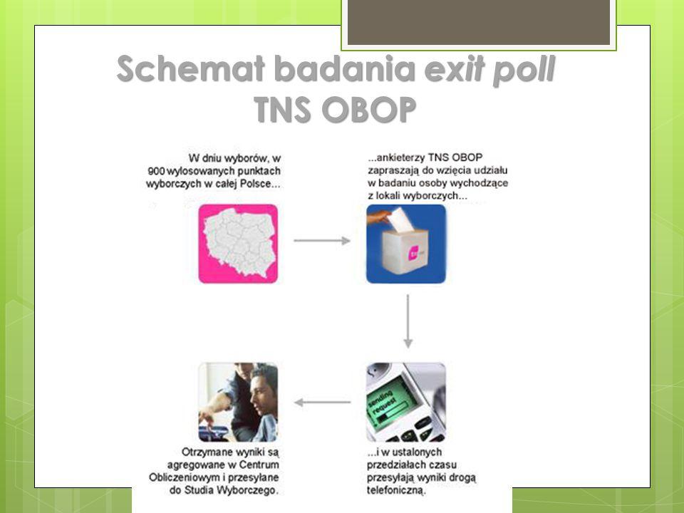 Schemat badania exit poll TNS OBOP