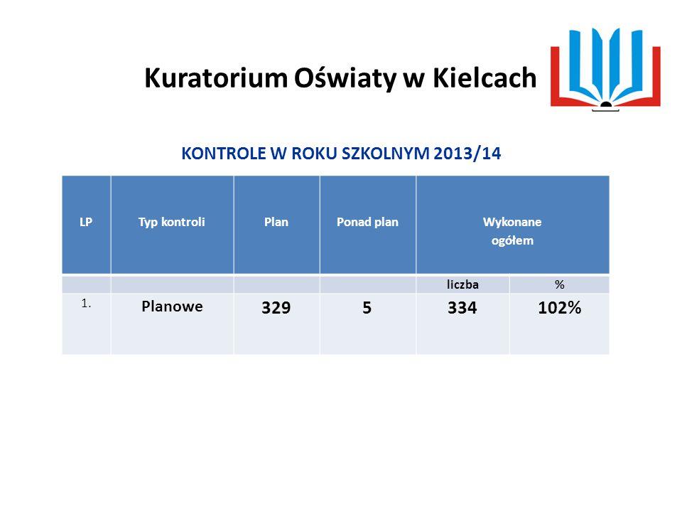 Kuratorium Oświaty w Kielcach KONTROLE W ROKU SZKOLNYM 2013/14 Typ kontroli LPTyp kontroliPlanPonad plan Wykonane ogółem liczba% 1.