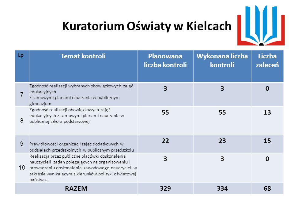 Kuratorium Oświaty w Kielcach KONTROLE PLANOWE Wśród kontrolowanych szkół i placówek nie stwierdzono nieprawidłowości w zakresie: Zgodność kształcenia w szkołach zawodowych z klasyfikacją zawodów szkolnictwa zawodowego.