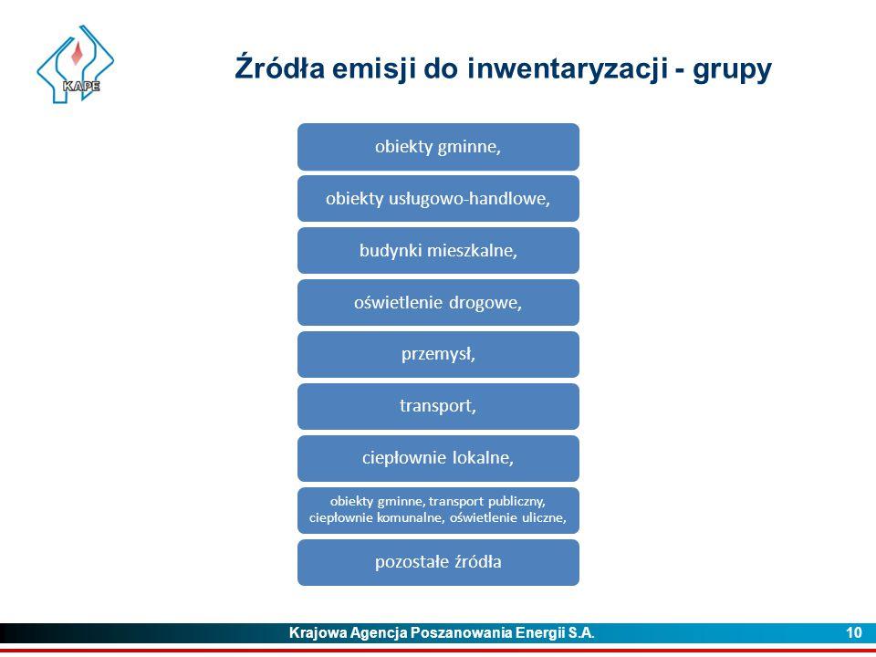 Krajowa Agencja Poszanowania Energii S.A. 10 Źródła emisji do inwentaryzacji - grupy obiekty gminne,obiekty usługowo-handlowe,budynki mieszkalne,oświe