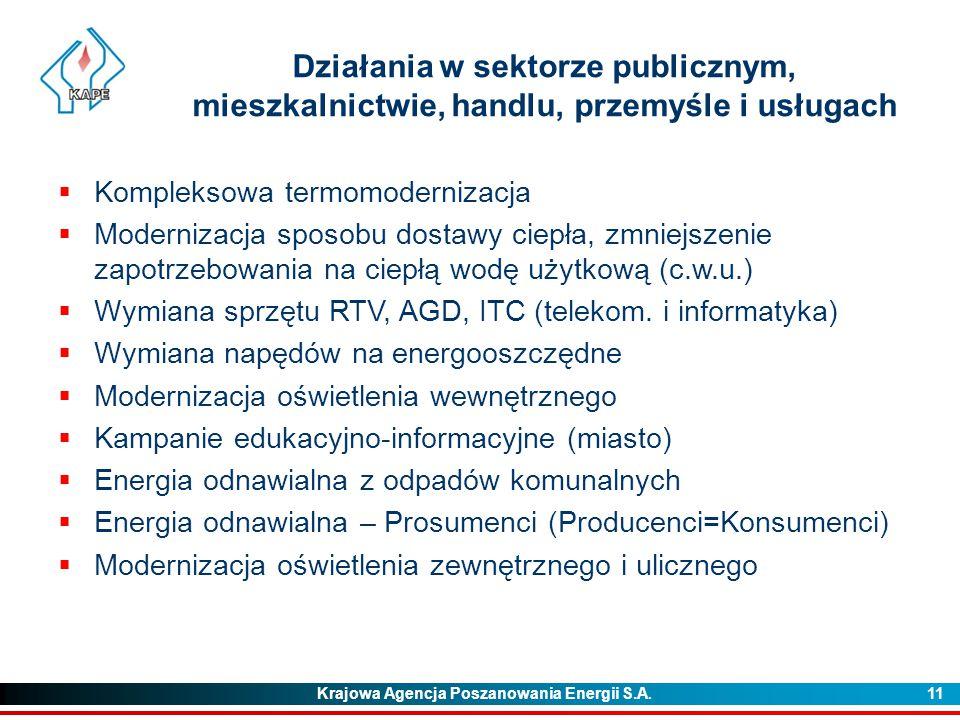 Krajowa Agencja Poszanowania Energii S.A. 11 Działania w sektorze publicznym, mieszkalnictwie, handlu, przemyśle i usługach  Kompleksowa termomoderni
