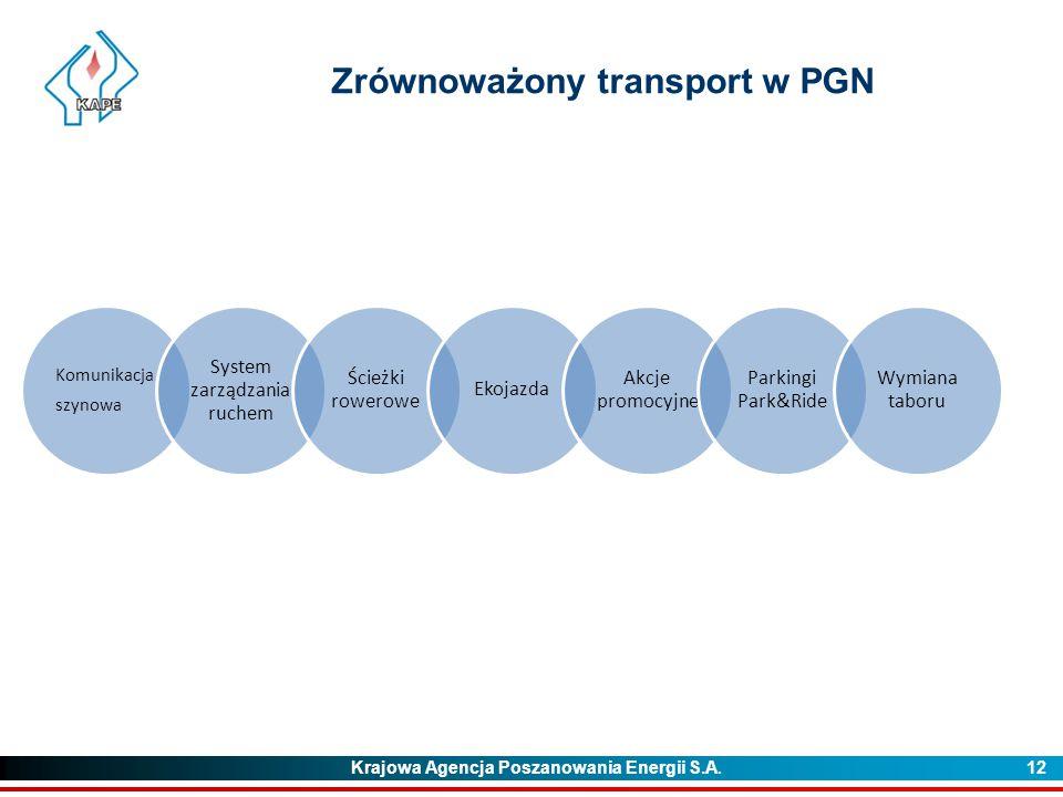 Krajowa Agencja Poszanowania Energii S.A. 12 Zrównoważony transport w PGN Komunikacja szynowa System zarządzania ruchem Ścieżki rowerowe Ekojazda Akcj