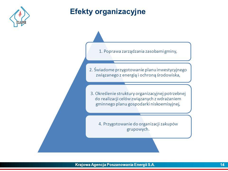 Krajowa Agencja Poszanowania Energii S.A. 14 Efekty organizacyjne 1. Poprawa zarządzania zasobami gminy, 2. Świadome przygotowanie planu inwestycyjneg