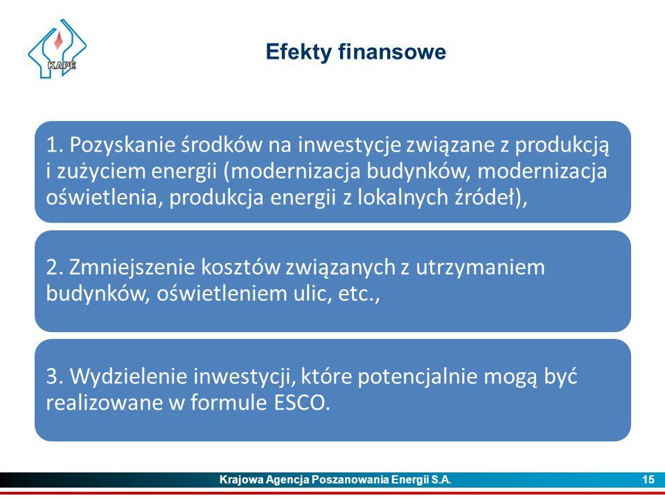 Krajowa Agencja Poszanowania Energii S.A. 15 Efekty finansowe 1. Pozyskanie środków na inwestycje związane z produkcją i zużyciem energii (modernizacj