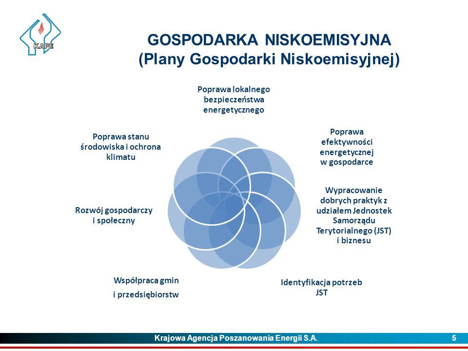 Krajowa Agencja Poszanowania Energii S.A. 5 GOSPODARKA NISKOEMISYJNA (Plany Gospodarki Niskoemisyjnej) Poprawa lokalnego bezpieczeństwa energetycznego
