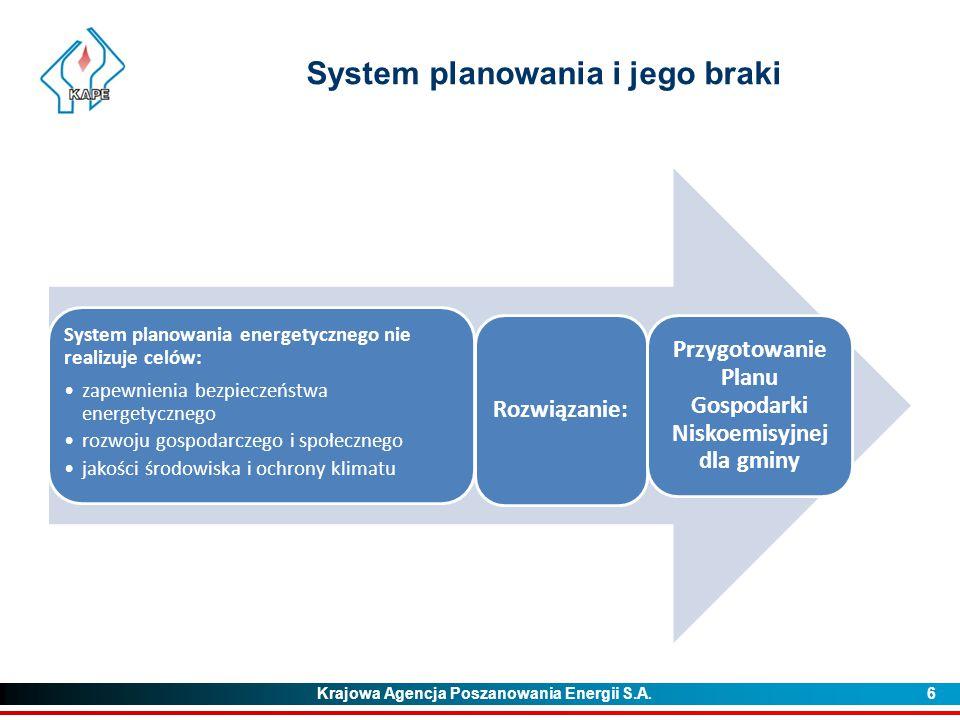 Krajowa Agencja Poszanowania Energii S.A. 6 System planowania i jego braki System planowania energetycznego nie realizuje celów: zapewnienia bezpiecze