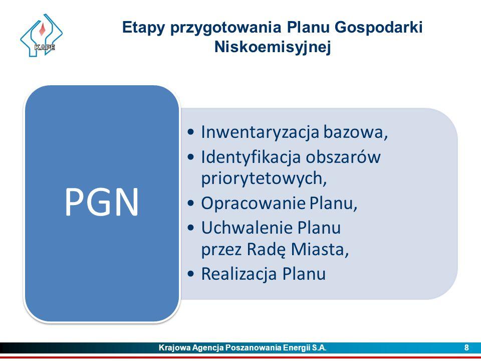 Krajowa Agencja Poszanowania Energii S.A. 8 Etapy przygotowania Planu Gospodarki Niskoemisyjnej Inwentaryzacja bazowa, Identyfikacja obszarów prioryte