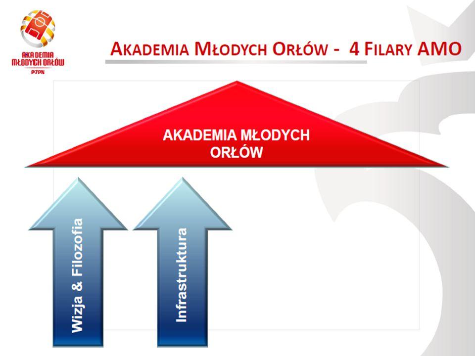 Skład Organizacyjno Szkoleniowy AMO Bydgoszcz Koordynowanie Projektu AMO Bydgoszcz PZPN - Magdalena Urbańska - dyr.