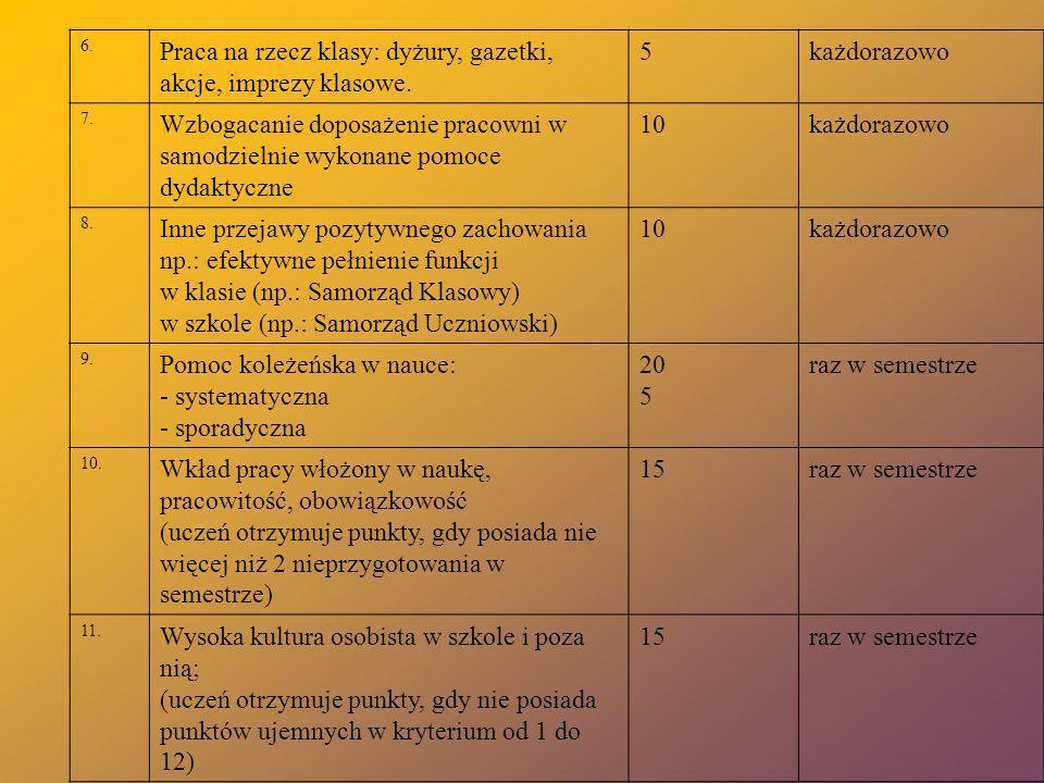 6. Praca na rzecz klasy: dyżury, gazetki, akcje, imprezy klasowe. 5każdorazowo 7. Wzbogacanie doposażenie pracowni w samodzielnie wykonane pomoce dyda