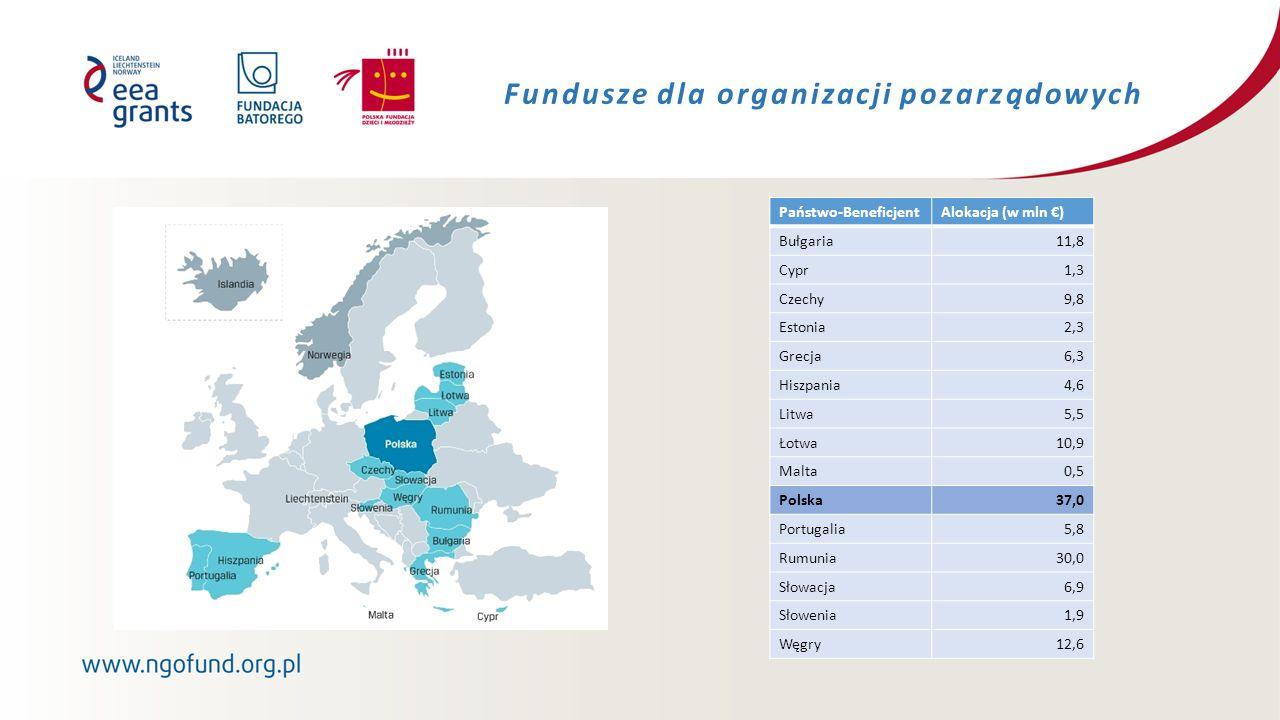Fundusze dla organizacji pozarządowych Państwo-BeneficjentAlokacja (w mln €) Bułgaria11,8 Cypr1,3 Czechy9,8 Estonia2,3 Grecja6,3 Hiszpania4,6 Litwa5,5 Łotwa10,9 Malta0,5 Polska37,0 Portugalia5,8 Rumunia30,0 Słowacja6,9 Słowenia1,9 Węgry12,6
